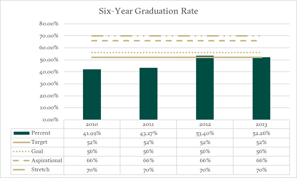 Six-Year Grad Rate