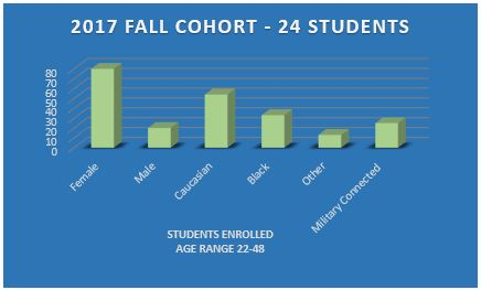 2017 Fall Cohort